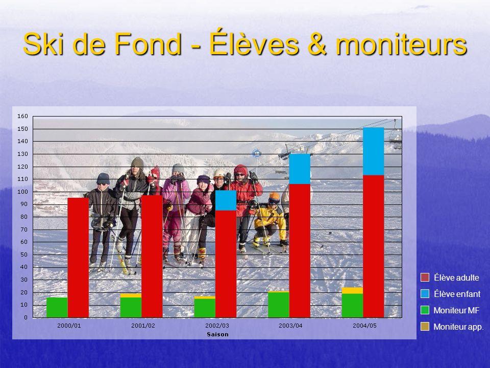 Ski de Fond - Élèves & moniteurs