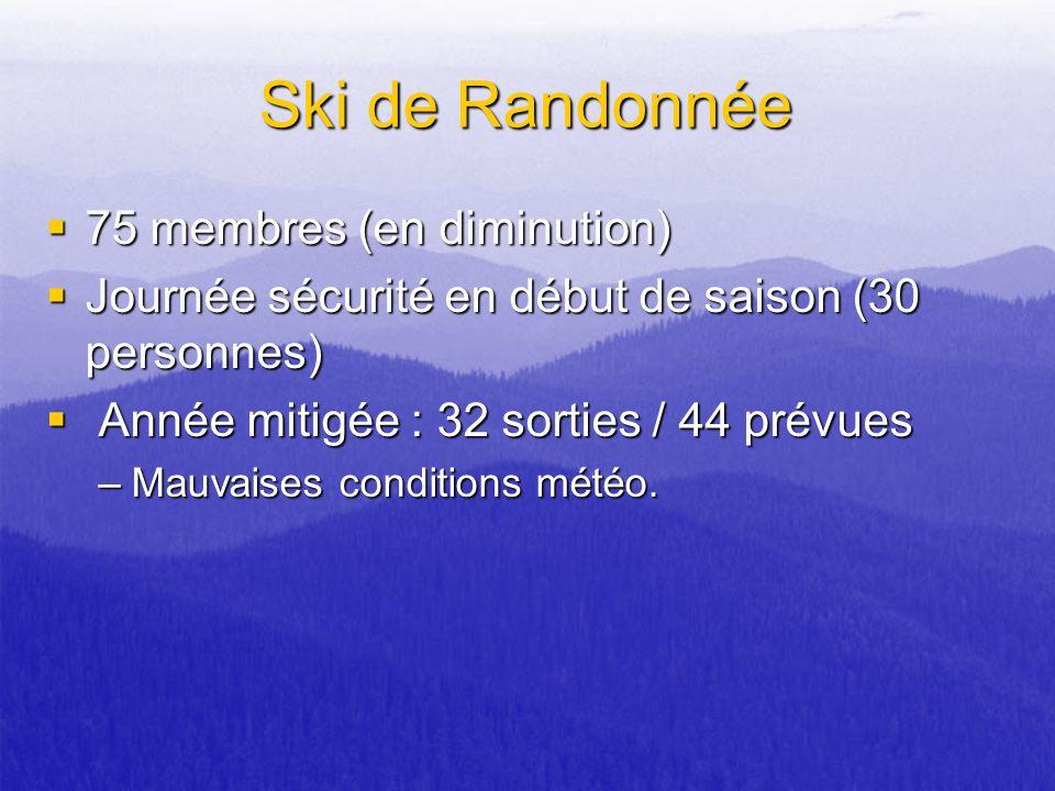 Ski de Randonnée 75 membres (en diminution)