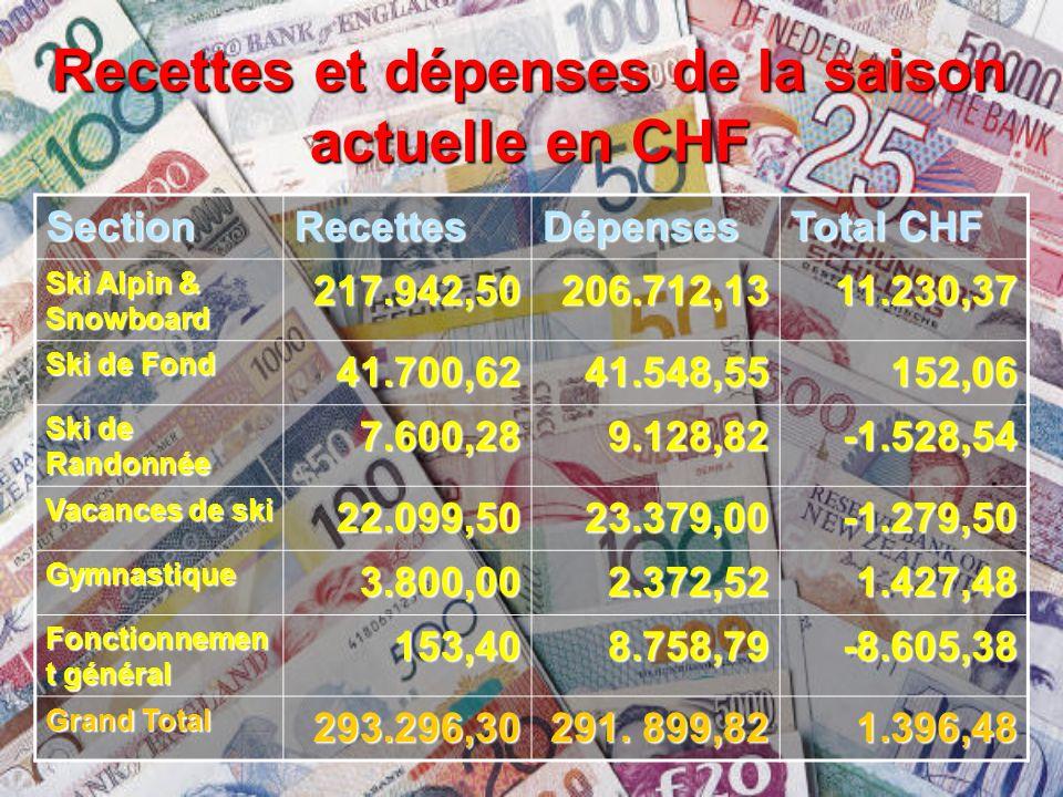 Recettes et dépenses de la saison actuelle en CHF