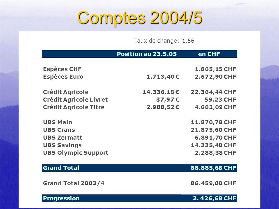 Comptes 2004/5 Taux de change: 1,56 Position au 23.5.05 en CHF