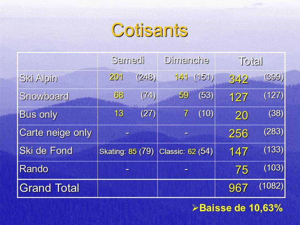 Cotisants Total 342 127 20 256 147 75 Grand Total 967 Samedi Dimanche