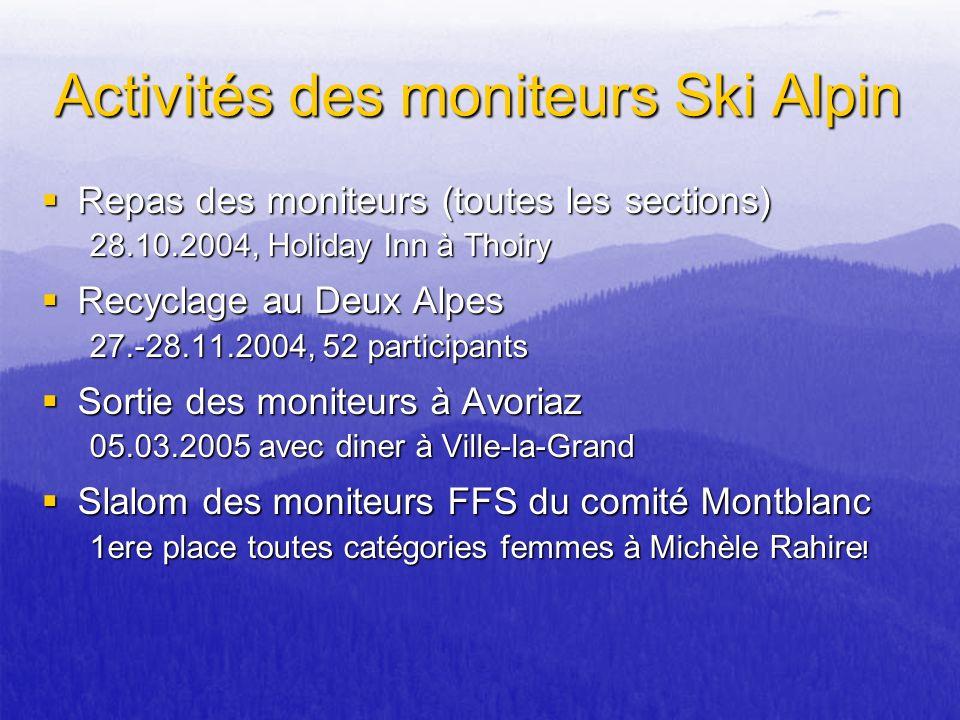 Activités des moniteurs Ski Alpin