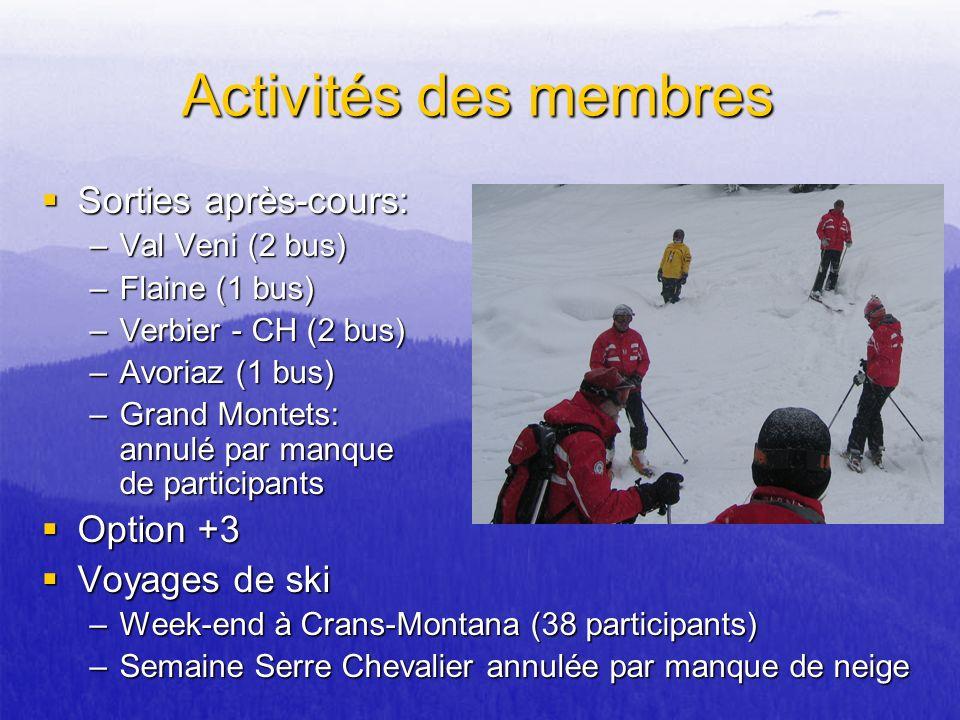 Activités des membres Sorties après-cours: Option +3 Voyages de ski