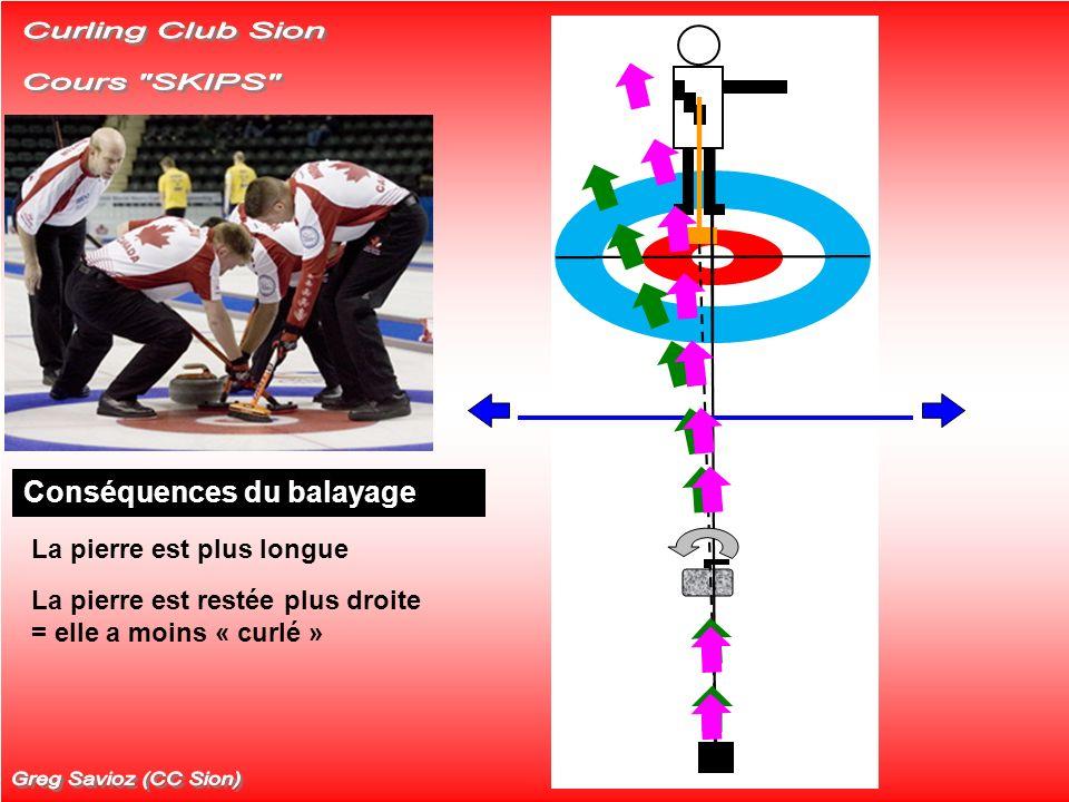 Curling Club Sion Cours SKIPS Greg Savioz (CC Sion) Hypothèses