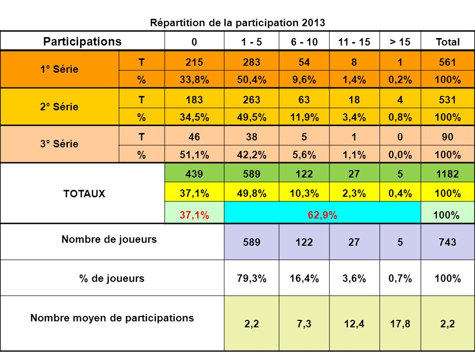 Répartition de la participation 2013