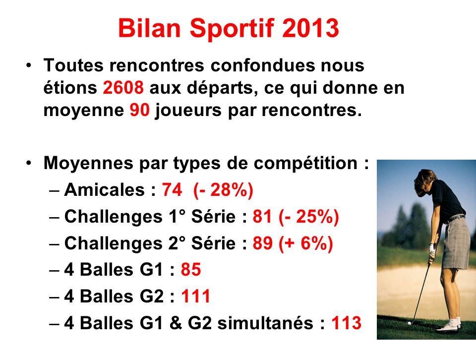 Bilan Sportif 2013 Toutes rencontres confondues nous étions 2608 aux départs, ce qui donne en moyenne 90 joueurs par rencontres.