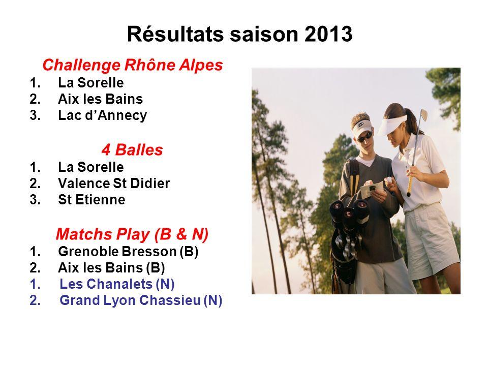 Résultats saison 2013 Challenge Rhône Alpes 4 Balles
