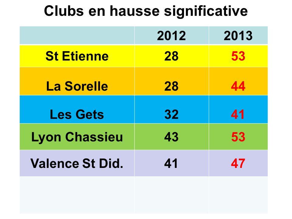 Clubs en hausse significative