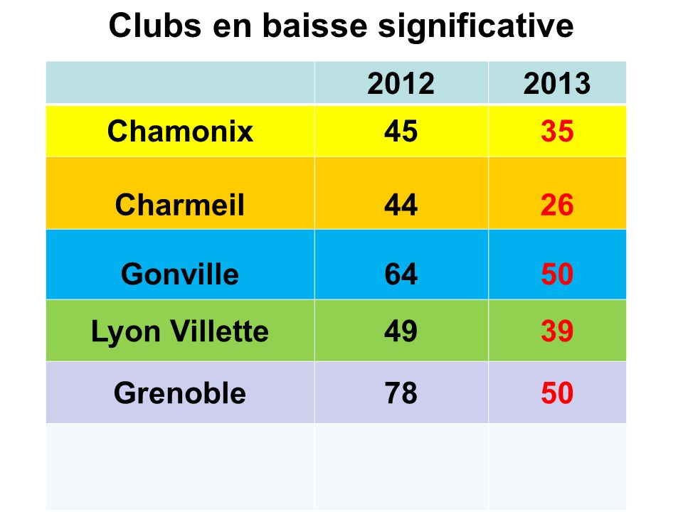 Clubs en baisse significative