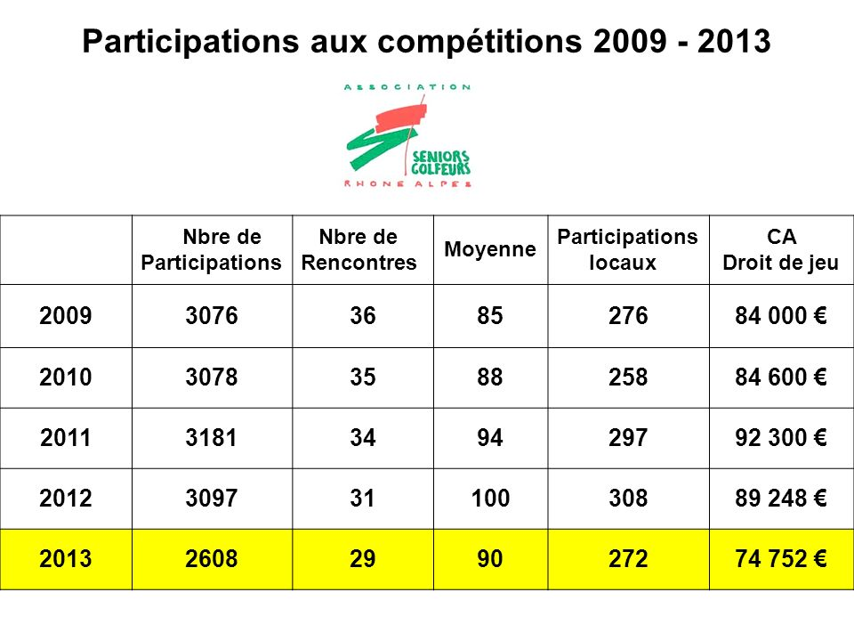 Participations aux compétitions 2009 - 2013