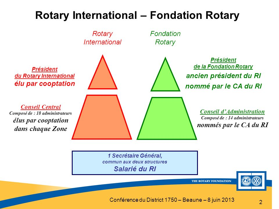 Rotary International – Fondation Rotary