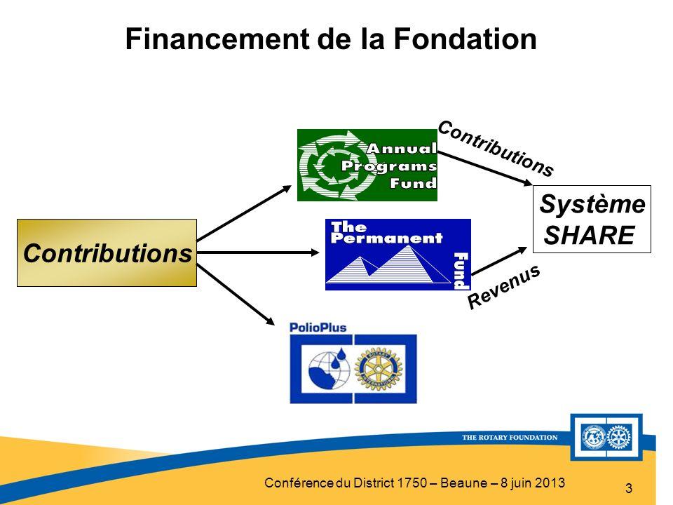 Financement de la Fondation