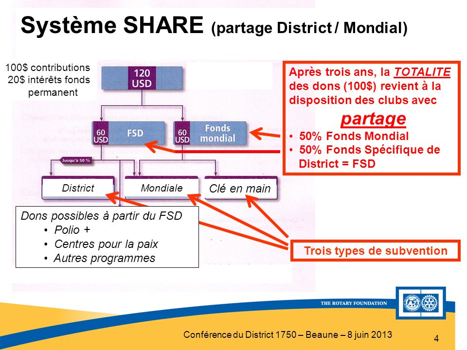 Trois types de subvention