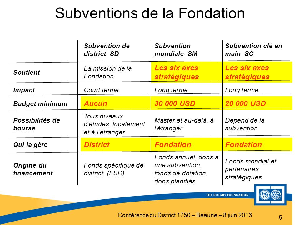 Subventions de la Fondation