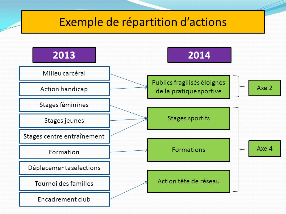 Exemple de répartition d'actions
