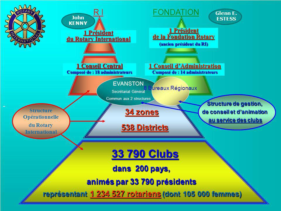 33 790 Clubs R I FONDATION 34 zones 538 Districts dans 200 pays,