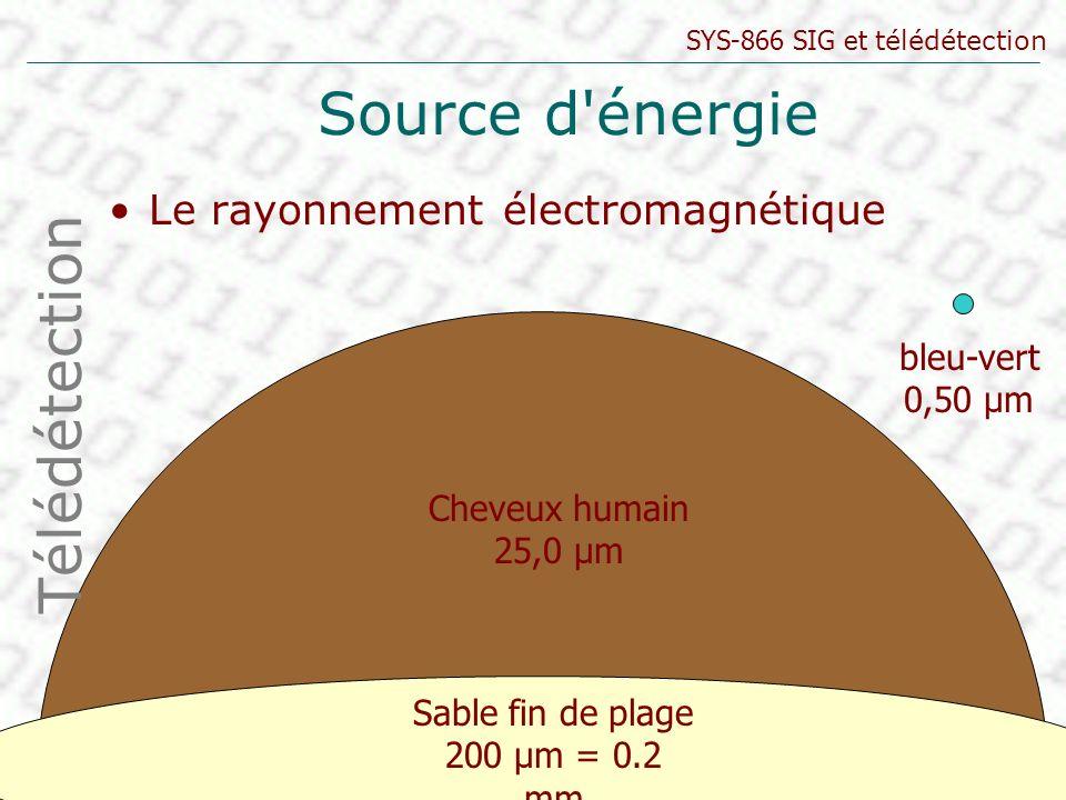 Source d énergie Télédétection Le rayonnement électromagnétique