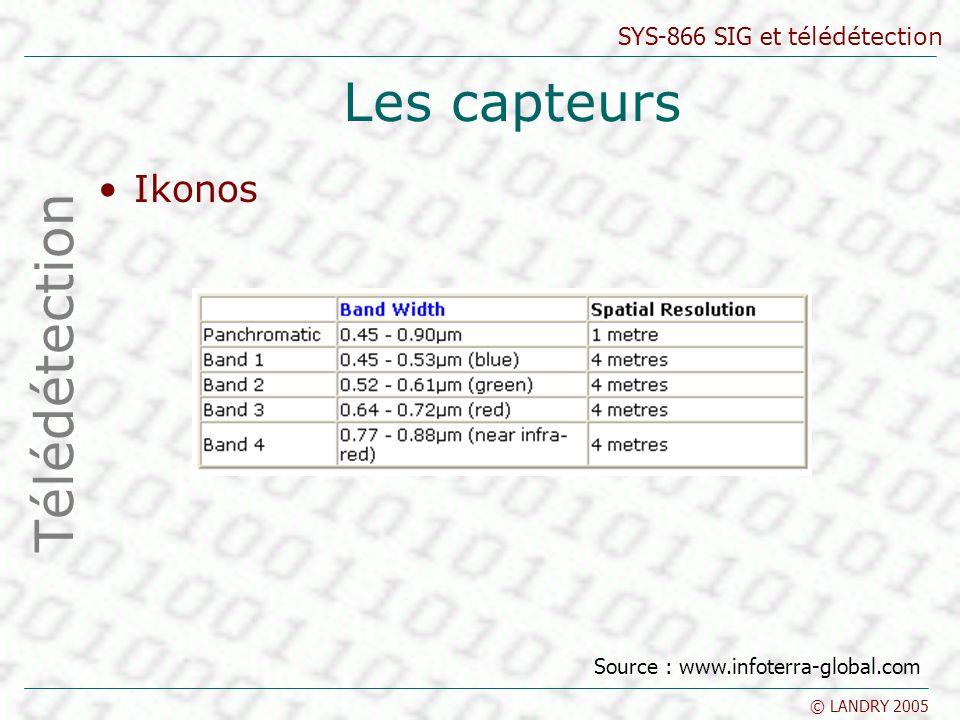 Les capteurs Ikonos Télédétection Source : www.infoterra-global.com