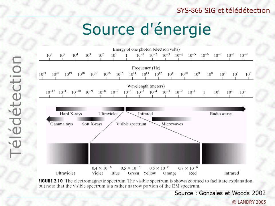 Source d énergie Télédétection Source : Gonzales et Woods 2002