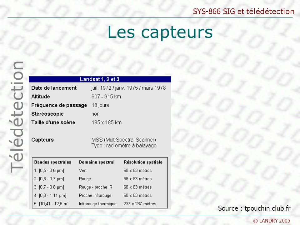 Les capteurs Télédétection Source : tpouchin.club.fr