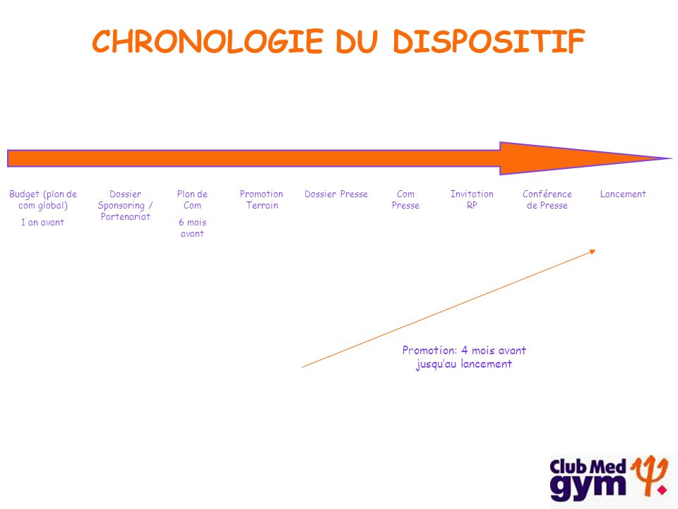 CHRONOLOGIE DU DISPOSITIF