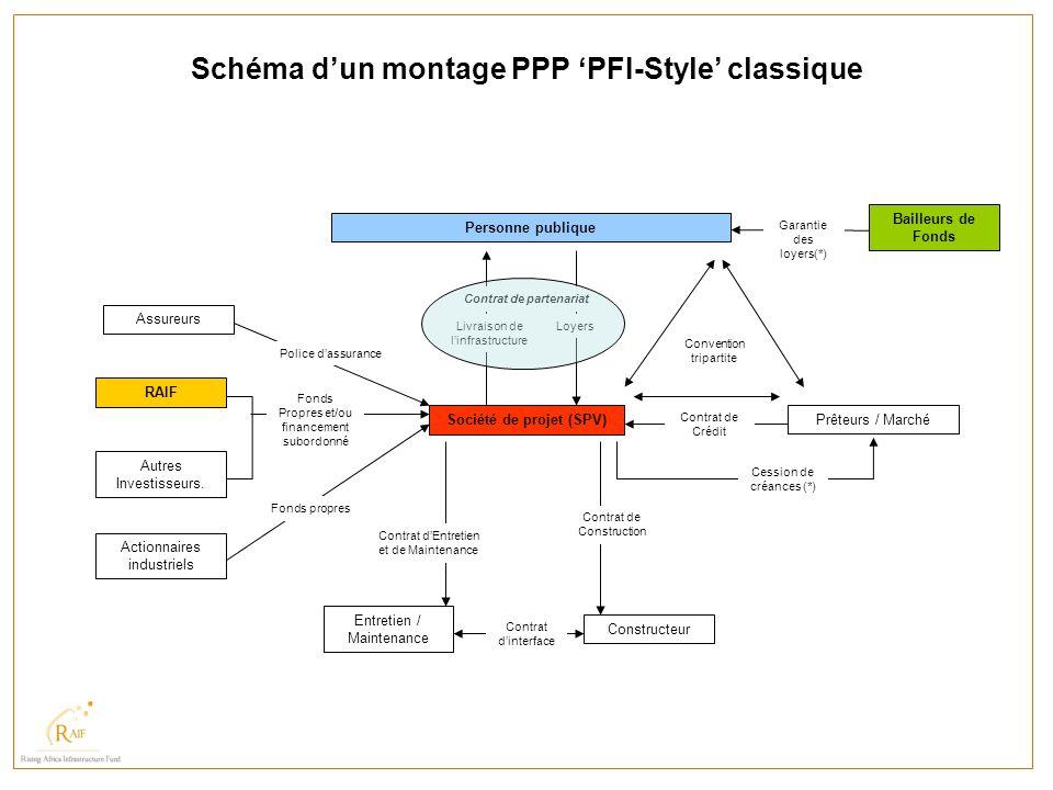 Schéma d'un montage PPP 'PFI-Style' classique