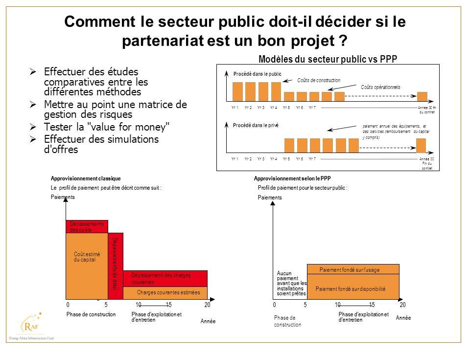 Modèles du secteur public vs PPP