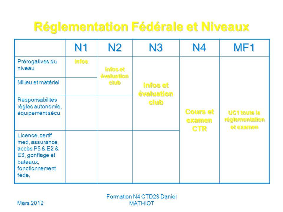 Réglementation Fédérale et Niveaux
