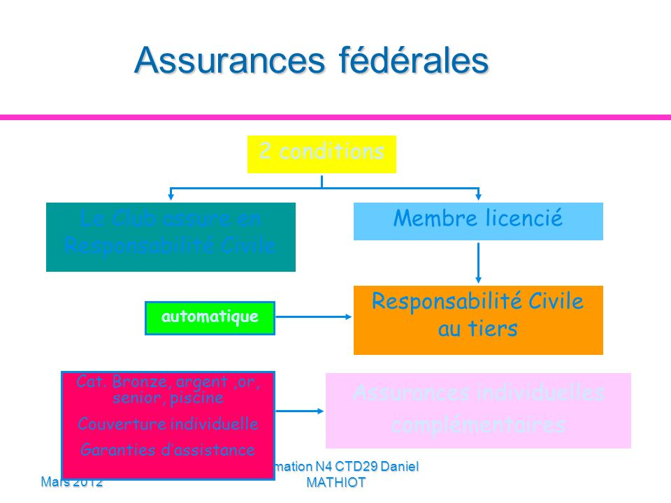 Assurances fédérales 2 conditions