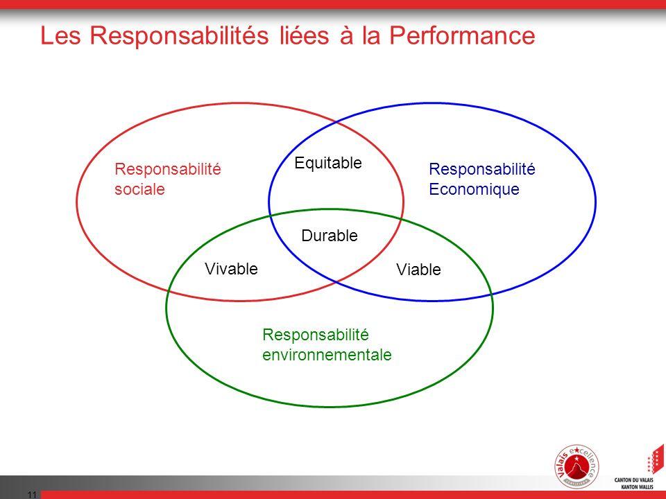 Les Responsabilités liées à la Performance
