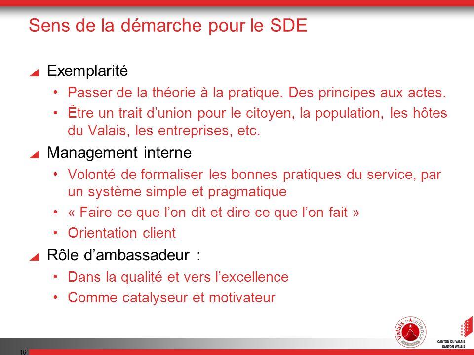 Sens de la démarche pour le SDE