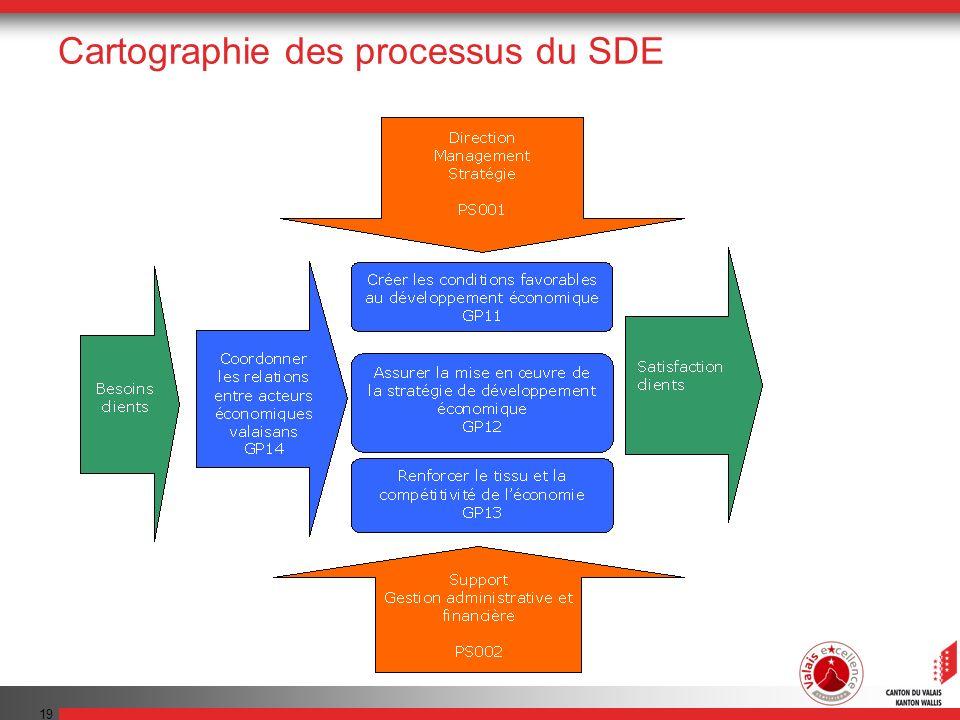 Cartographie des processus du SDE