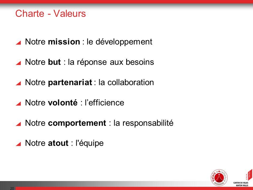 Charte - Valeurs Notre mission : le développement