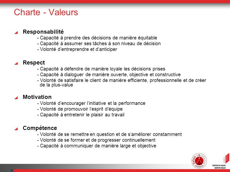 Charte - Valeurs Responsabilité Respect Motivation Compétence