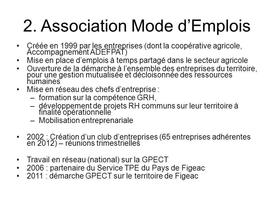 2. Association Mode d'Emplois