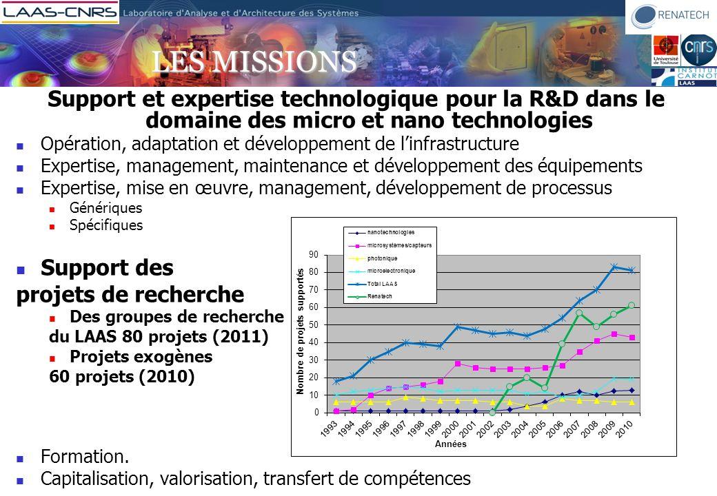 LES MISSIONS Support et expertise technologique pour la R&D dans le domaine des micro et nano technologies.