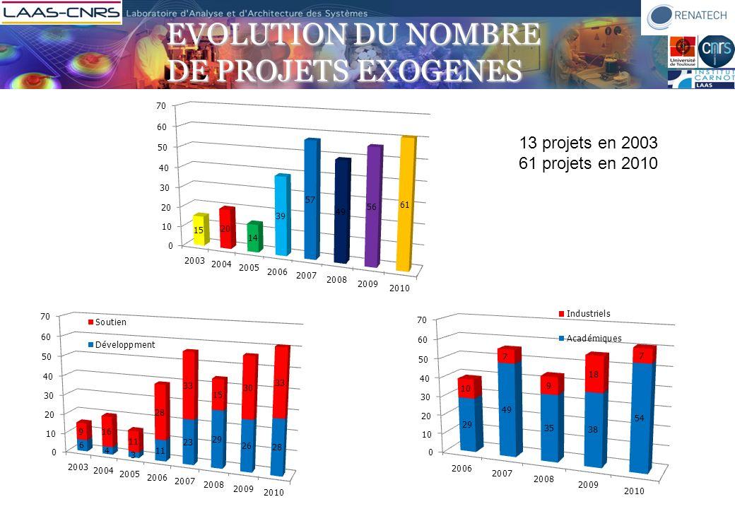 Evolution du nombre de projets EXOGENES