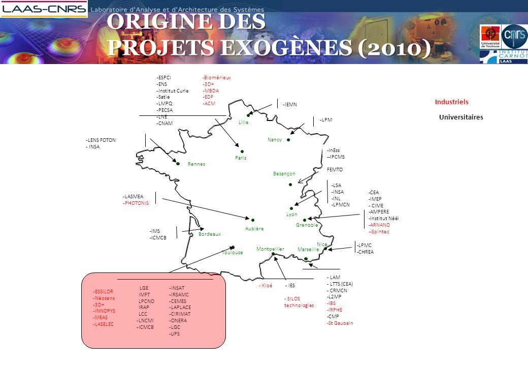 Origine des projets exogènes (2010)