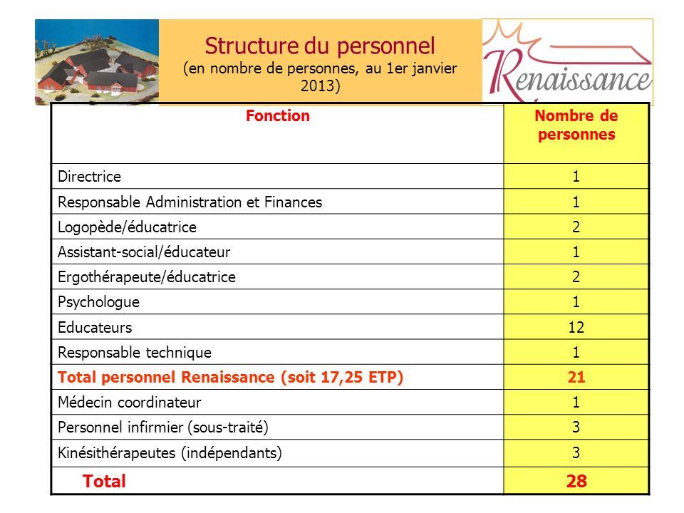 Structure du personnel (en nombre de personnes, au 1er janvier 2013)