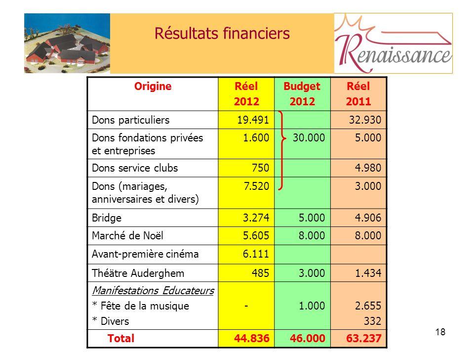 Résultats financiers Origine Réel 2012 Budget 2011 Dons particuliers