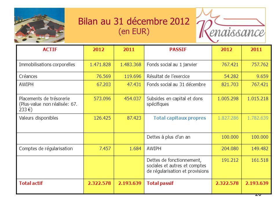 Bilan au 31 décembre 2012 (en EUR)