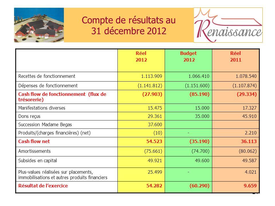 Compte de résultats au 31 décembre 2012