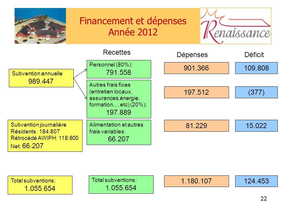 Financement et dépenses Année 2012