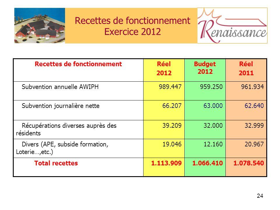 Recettes de fonctionnement Exercice 2012