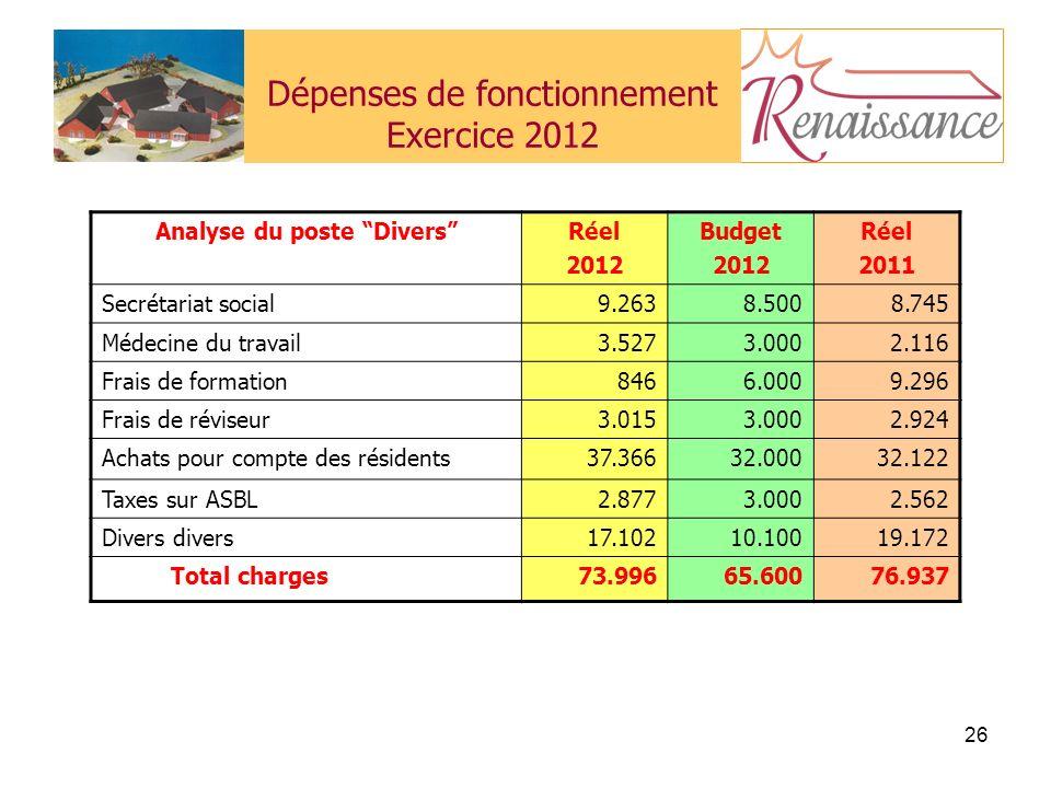 Dépenses de fonctionnement Exercice 2012
