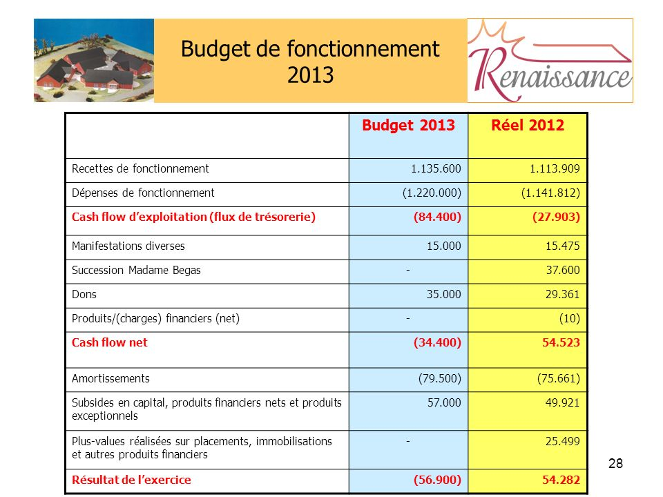 Budget de fonctionnement 2013