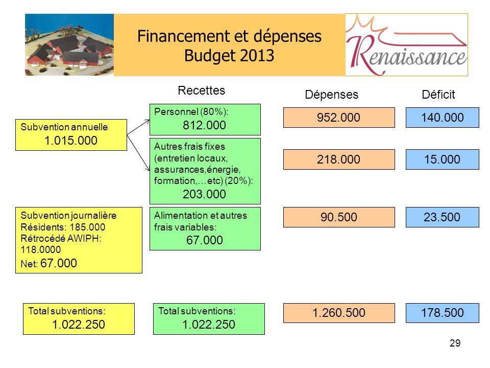 Financement et dépenses Budget 2013