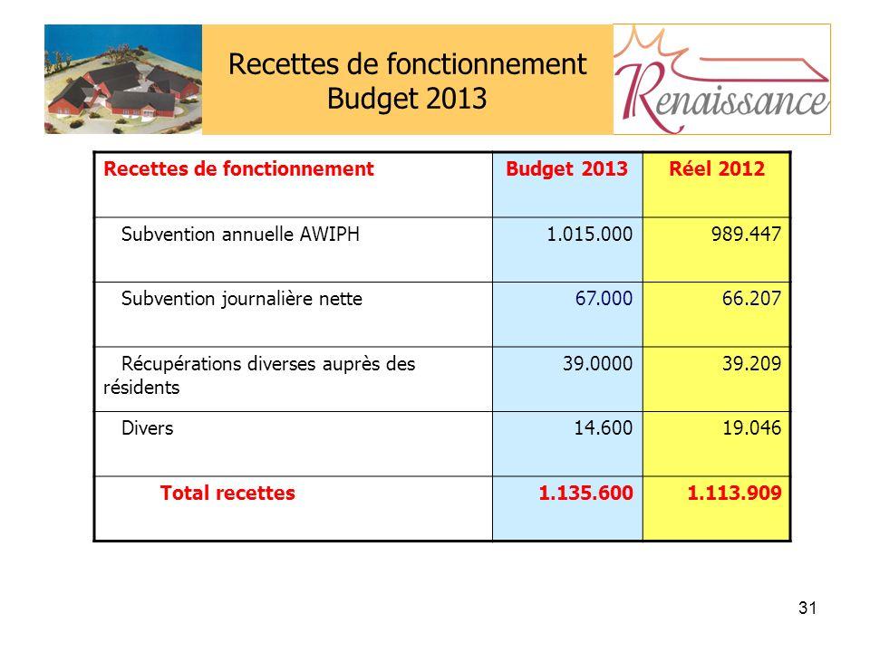 Recettes de fonctionnement Budget 2013