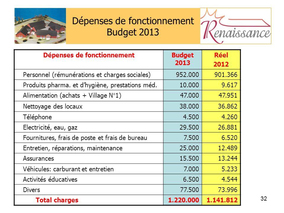 Dépenses de fonctionnement Budget 2013