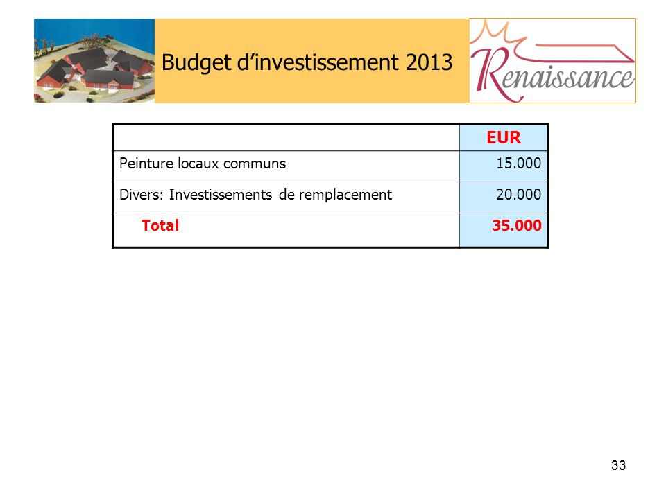 Budget d'investissement 2013
